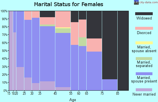 Redfield marital status for females