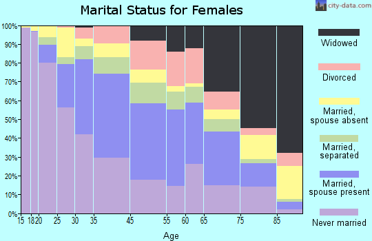 Hempstead marital status for females