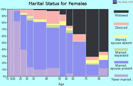Lancaster marital status for females