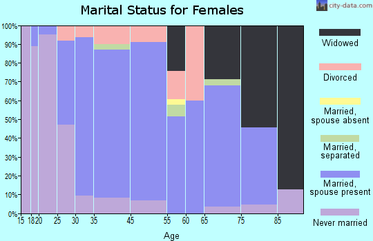 Laurel marital status for females