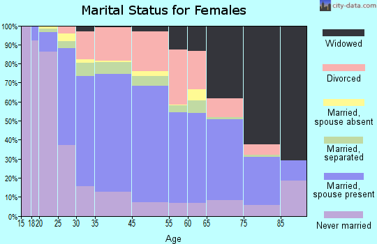 Lockport marital status for females