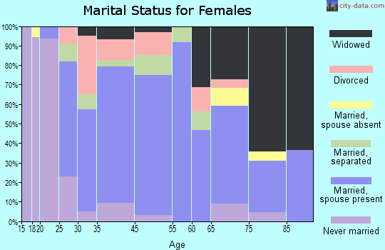 Marathon marital status for females