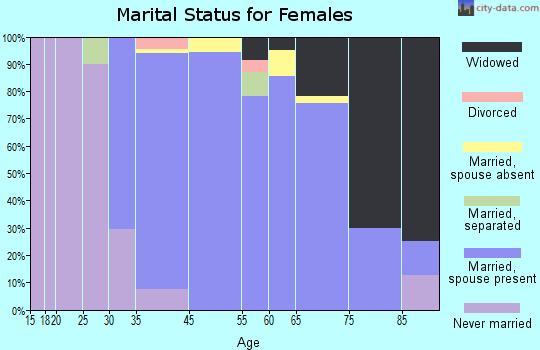 Mill Neck marital status for females