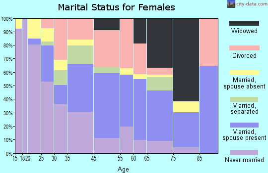 Monticello marital status for females