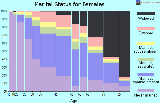 Mount Vernon marital status for females