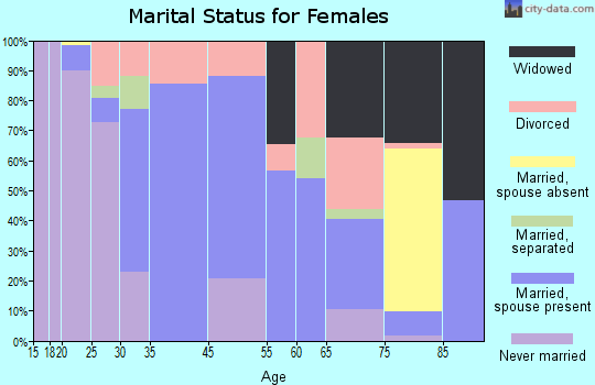 Pawling marital status for females