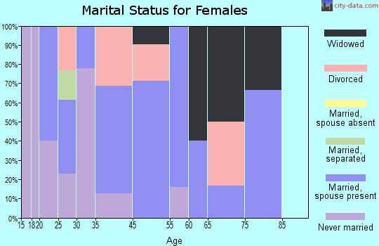 Perrysburg marital status for females
