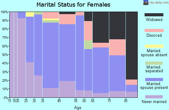 Pleasantville marital status for females