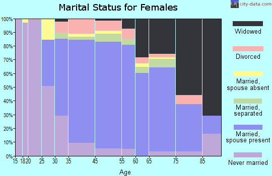 Roslyn Heights marital status for females