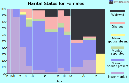 Rouses Point marital status for females