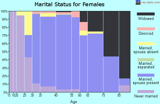 Searingtown marital status for females