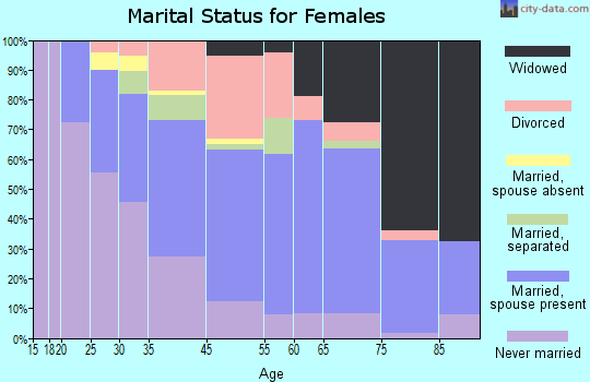 Solvay marital status for females