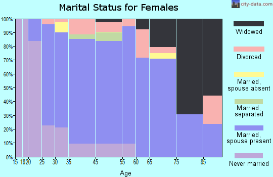 Wading River marital status for females