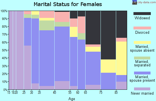 Warwick marital status for females