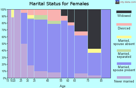 West Bay Shore marital status for females
