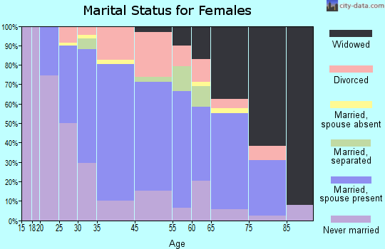 West Haverstraw marital status for females
