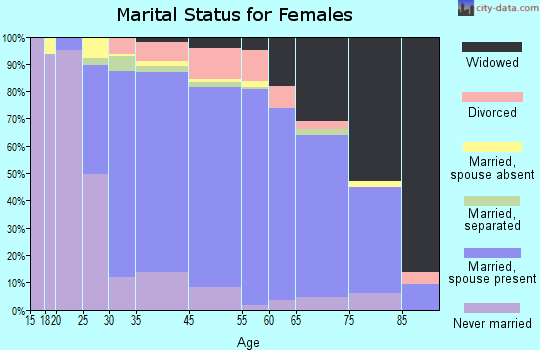 West Hempstead marital status for females