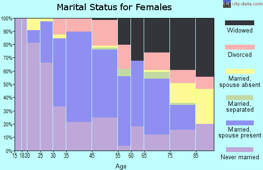 Williamsville marital status for females