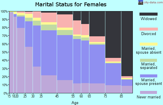 Yonkers marital status for females