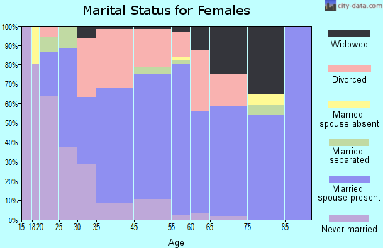Atlantic Beach marital status for females