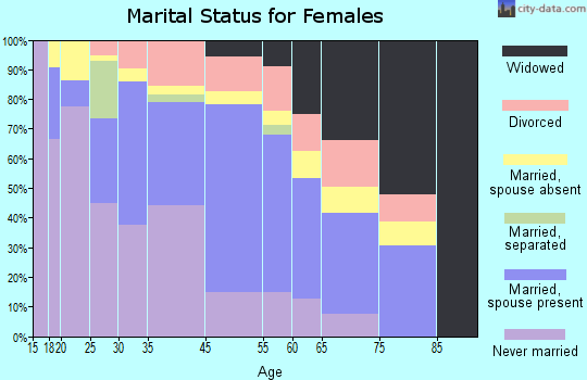 Butner marital status for females