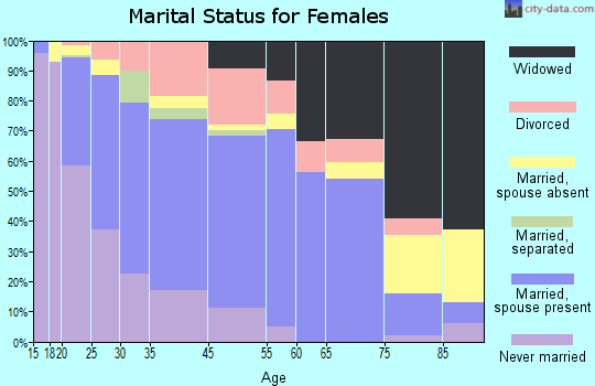 Warren marital status for females