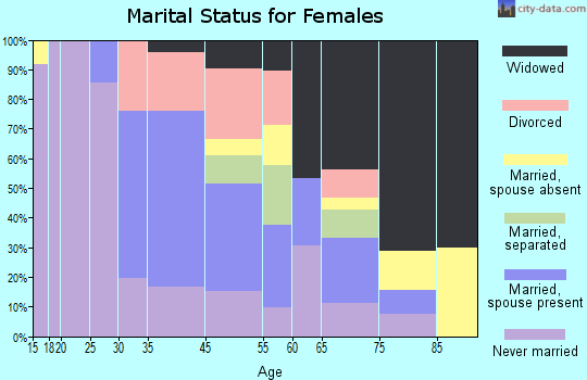 Elizabethtown marital status for females