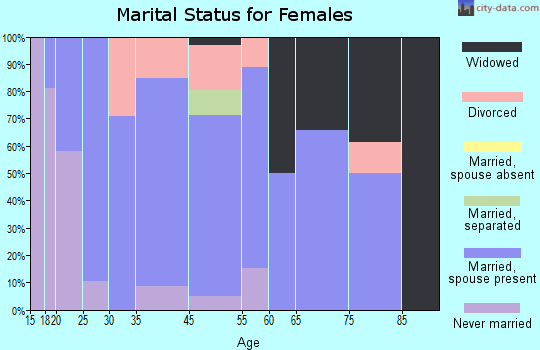 West Crossett marital status for females