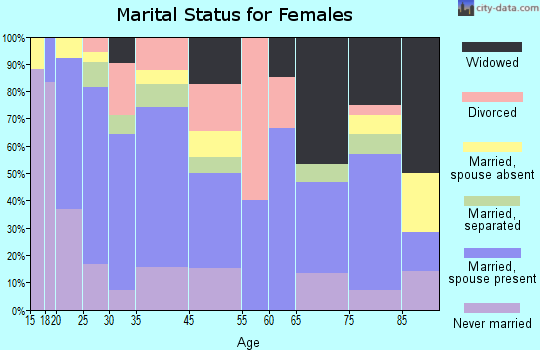 Franklinville marital status for females