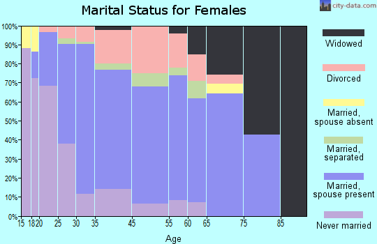 Murraysville marital status for females