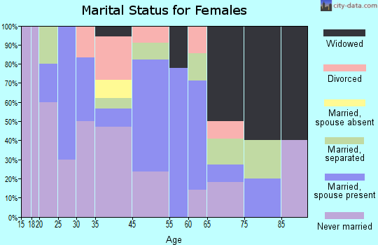 Navassa marital status for females