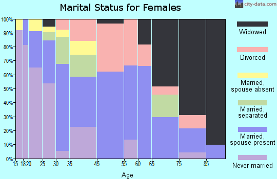 St. Pauls marital status for females