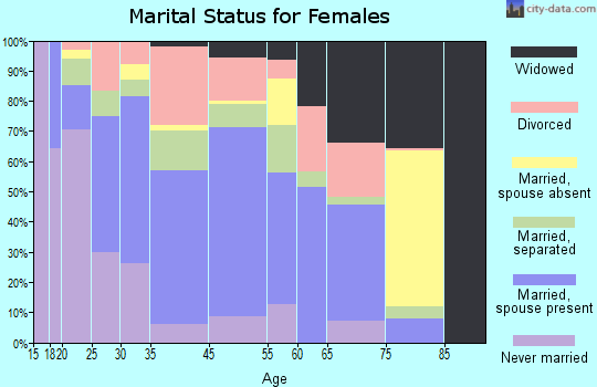 Walnut Cove marital status for females