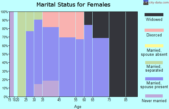 West Canton marital status for females