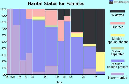 Carrington marital status for females