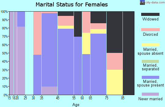 Auberry marital status for females