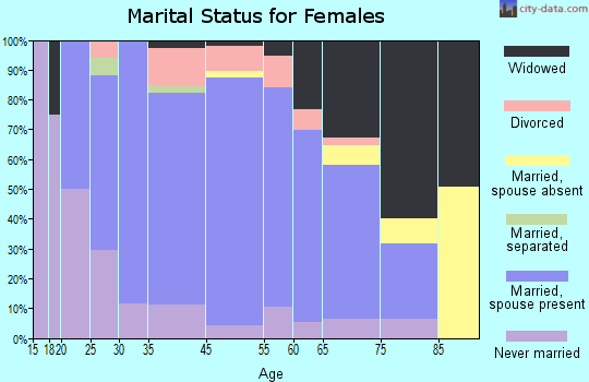 New Rockford marital status for females