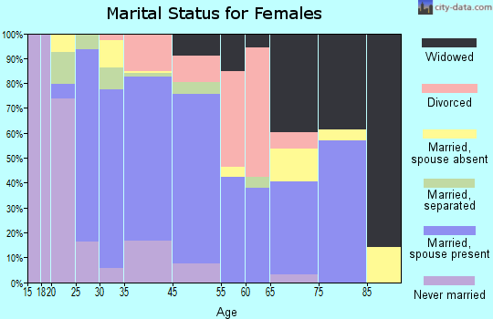 Bayview-Montalvin marital status for females