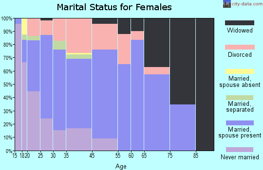 Antwerp marital status for females