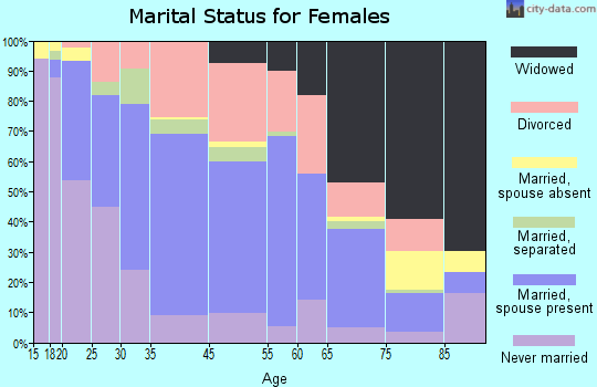 Beaumont marital status for females