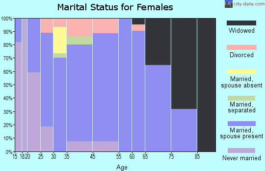 Bloomdale marital status for females
