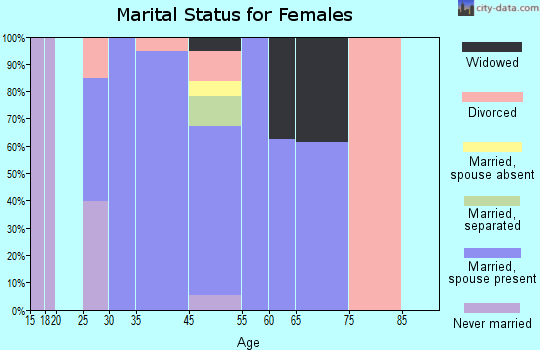 Choctaw Lake marital status for females