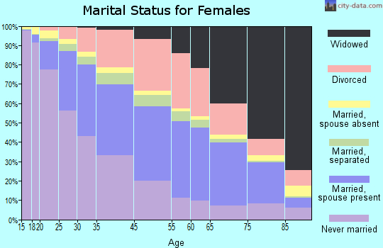 Cleveland marital status for females
