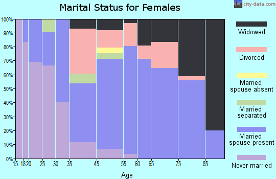 Big River marital status for females
