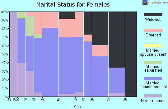 Fredericktown marital status for females