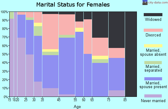 Geneva-on-the-Lake marital status for females