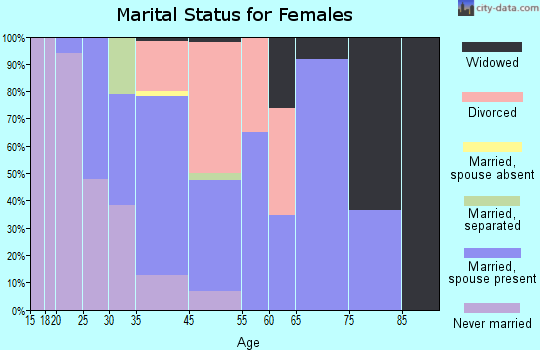 Boulder Creek marital status for females