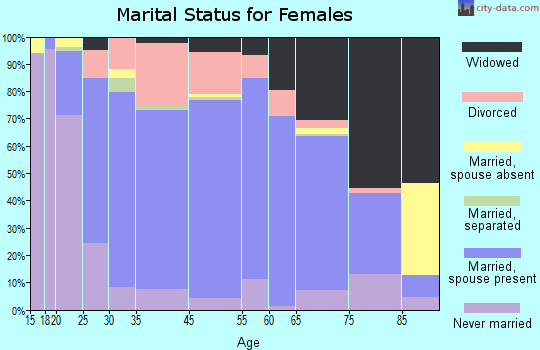 Louisville marital status for females