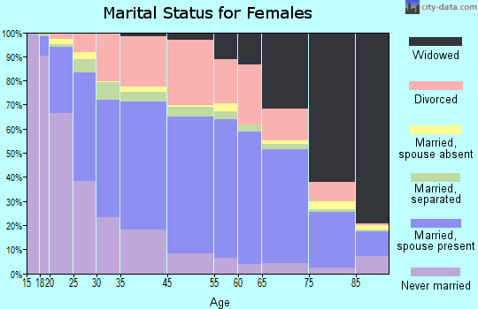 Mansfield marital status for females