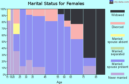 Marshallville marital status for females